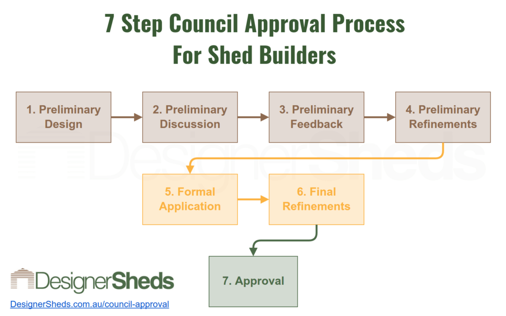 Shed Council Approval Process
