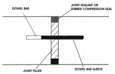 Joints saw cuts