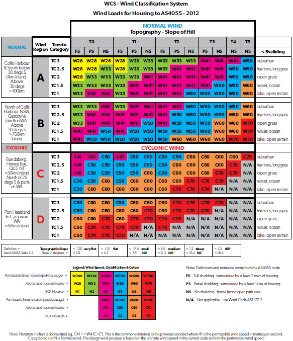 Building Wind Classification Table